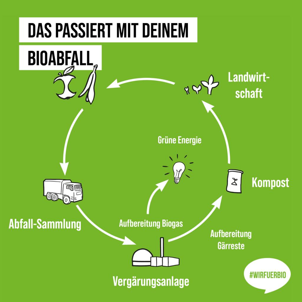 Biomüll kann mehr /  Ein perfekter Kreislauf (Teil 1)
